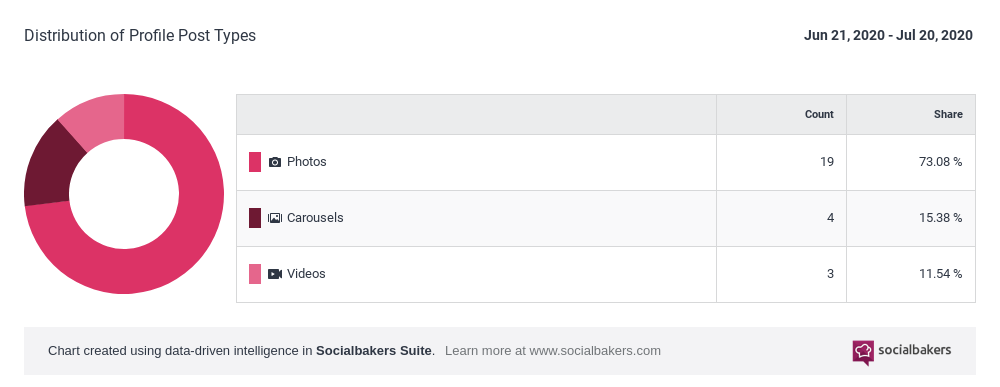 Distribution_of_Profile_Post_Types_-_Socialbakers_-_2020-7-21.png