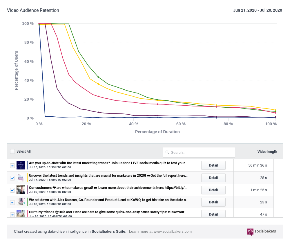 Video_Audience_Retention_-_Socialbakers_-_2020-7-21.png